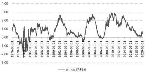 三大不确定性影响市场情绪  压低美债收益率