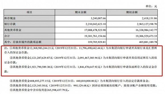 保证金暗藏猫腻?晨鸣纸业危机四伏负债高达728亿元