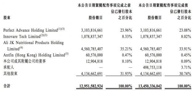 阿里健康:按每股20.05港元完成4.988亿股新股配售