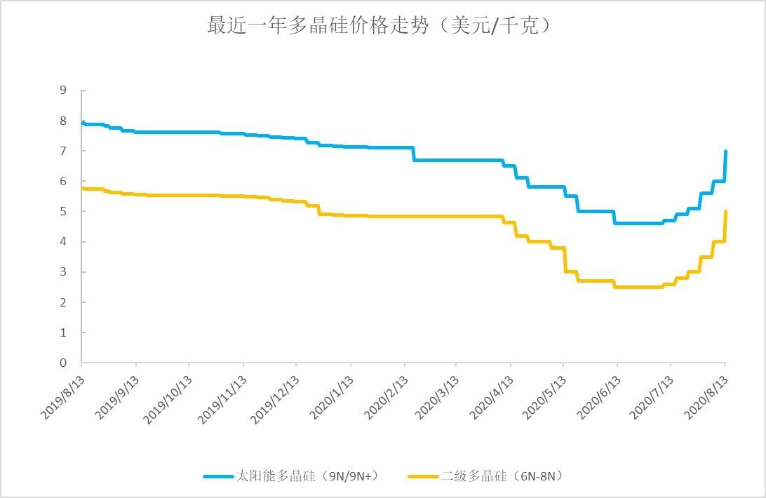 多晶硅价格短期暴涨搅动产业链 业内分析:对光伏电站成本影响有限