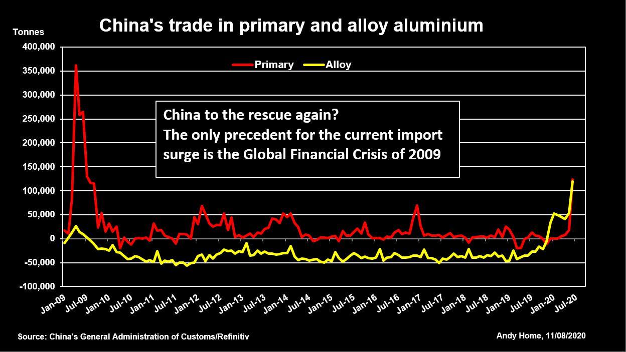 中国迅速增长的铜进口量呼应上次危机