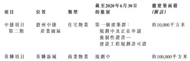 半年报 南华资产控股:上半年归属股东净亏损约1230万港元