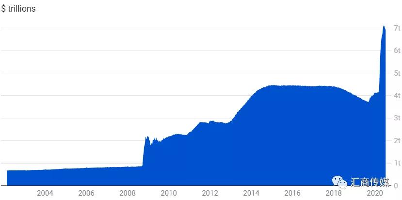 10张图带你直击全球央行惊人的货币扩张速度