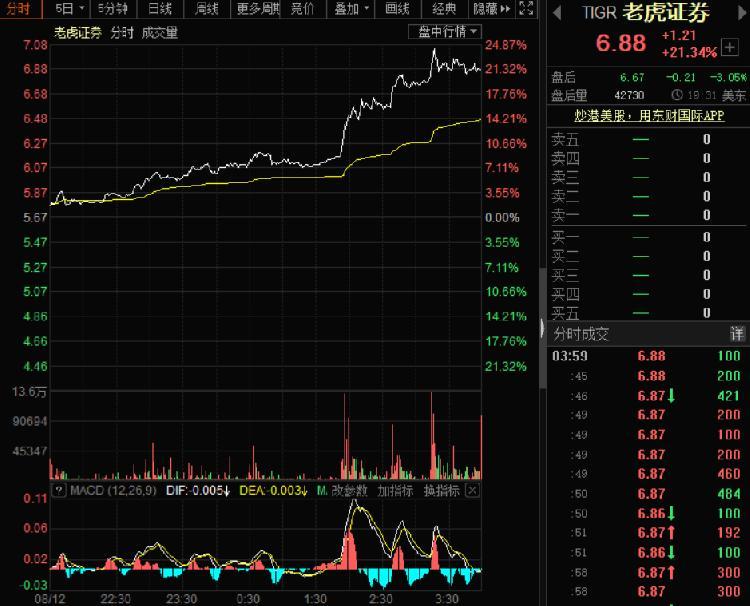老虎证券大涨21.34% 近日再获5张美国金融牌照