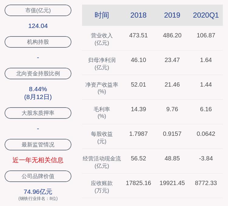 交卷!柳钢股份:2020年半年度净利润约7.73亿元,同比下降38.93%