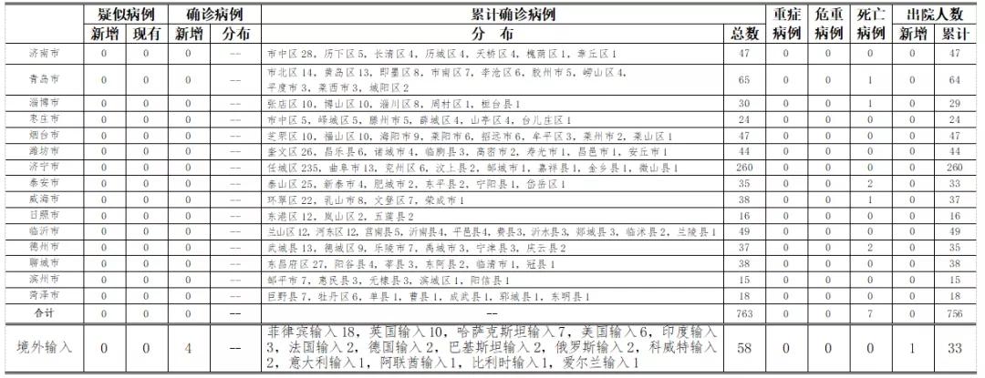 2020年8月12日0时至24时山东省新型冠状病毒肺炎疫情情况