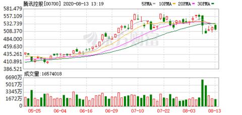 表列腾讯、部分同系及同业股份股价表现