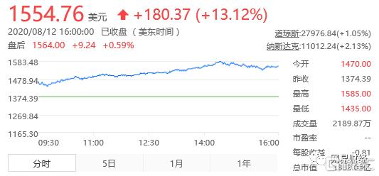 2020年股价翻了近3倍!特斯拉现在要跨界卖保险了