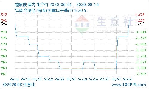 生意社:本周硫酸铵价格小幅上涨(8.10-8.14)