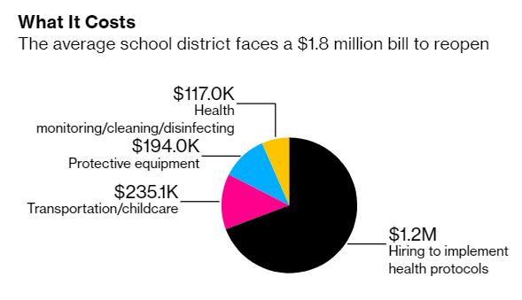 △有测算显示,平均每个学区需要180万美元重启,其中120万美元用于雇佣,23.51万美元用于交通/托儿