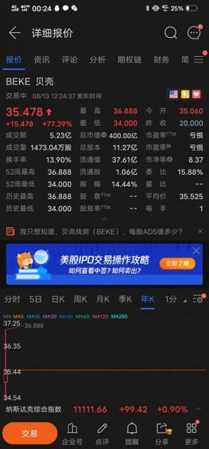 贝壳找房正式登陆纽交所挂牌上市:开盘后大涨超75% 市值约400亿美元