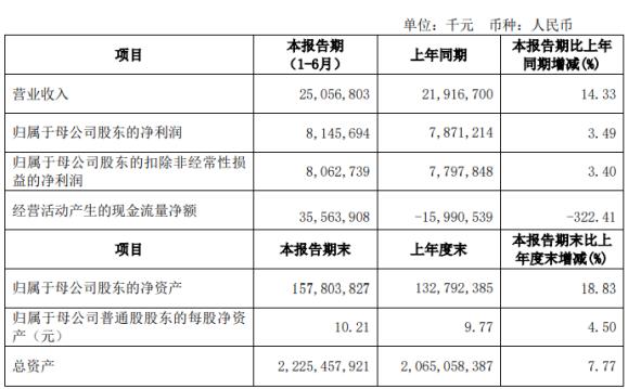 江苏银行2020年上半年净利81.46亿增长3.49% 复工复产有力有序