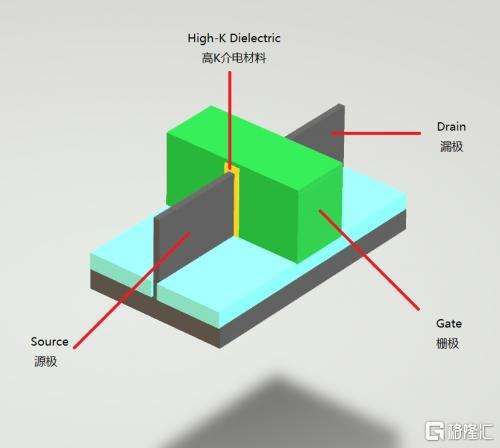 14nm对决7nm:中芯国际比台积电差在哪里?