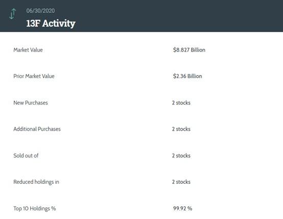 凯雷Q2持仓:总市值88亿美元,精锐教育(ONE.US)为第六大重仓股
