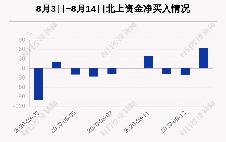 最新出炉!8月14日沪深股通净流入64.30亿,其中5.295亿都买了它