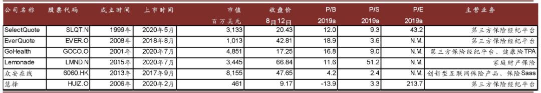 中金:中美保险科技公司的同与不同