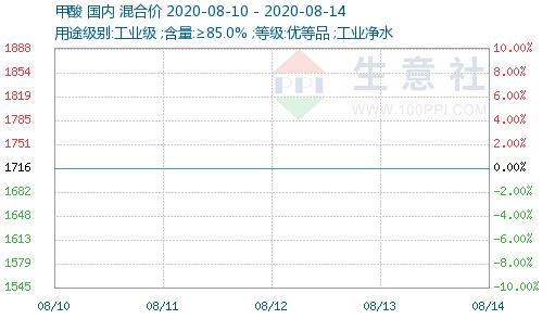 生意社:本周甲酸市场整体维持稳定(8.10-8.14)