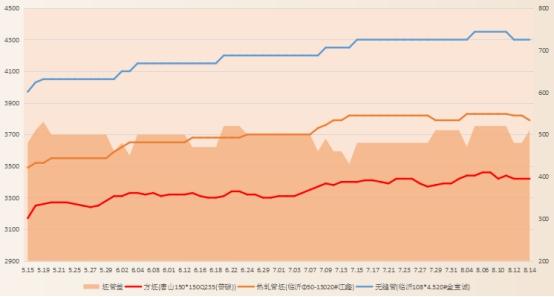 兰格无缝管周盘点(8.10-8.14):原料涨势暂停  市场有望上扬