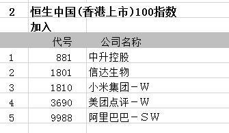 恒生中国(香港上市)100指数成分股纳入小米等 剔除中国国航等