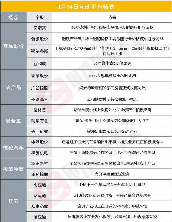 财联社8月14日互动平台精选:比亚迪表示DM下一代车型将应用刀片电池