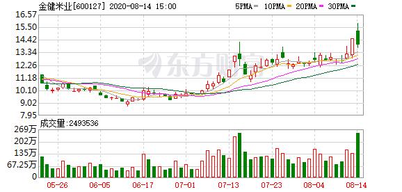 沪指涨1.19% 金健米业、古井贡酒等28只个股盘中股价创历史新高