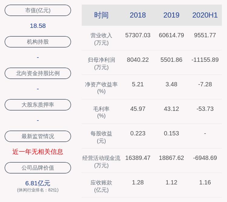 桂林旅游:2020年半年度净利润亏损约1.12亿元,同比下降1225.01%