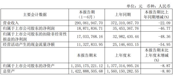 茶花股份2020年上半年净利1887.18万下滑46.77% 受疫情影响公司销售额减少