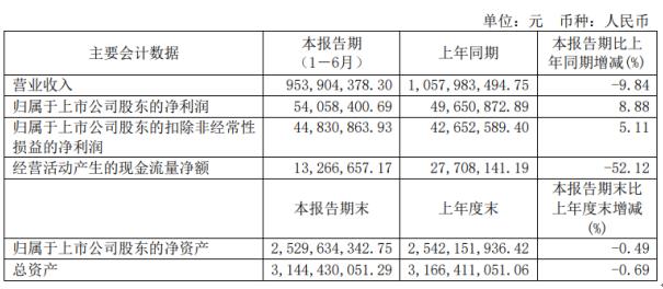 贵航股份2020年上半年净利5405.84万 同比增长8.88% 资产负债率降低