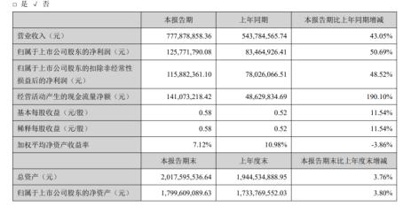 泰和科技2020年上半年净利1.26亿增长50.69% 业绩上涨财务费用减少