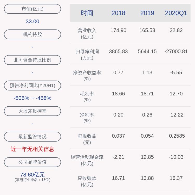 下滑!长虹美菱:2020年半年度净利润约-2.10亿元,同比下降486.74%