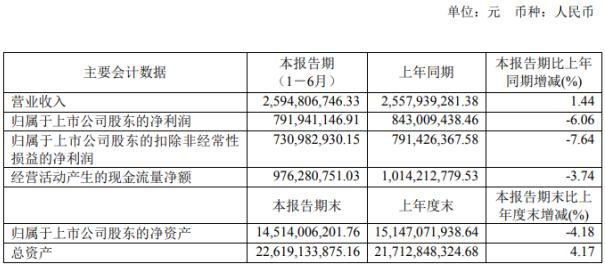 重庆水务2020年上半年净利7.92亿下滑6.06% 财务费用同比增长