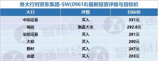 各大行对京东集团-SW(09618)最新投资评级与目标价(表)