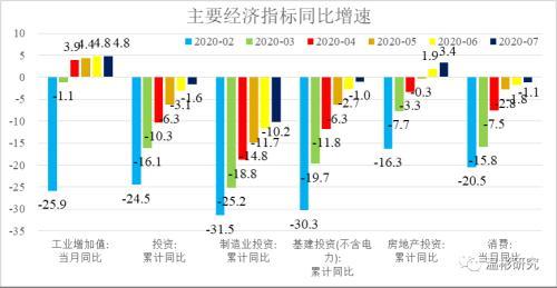温彬:经济恢复速度放缓 内需提振仍要发力 ——2020年7月经济数据点评