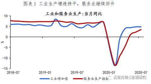沈建光:经济延续缓慢复苏态势 社零回升依旧乏力