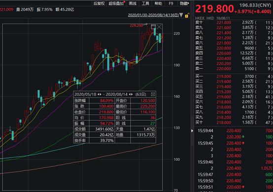 恒指调整:阿里小米药明被纳入,美团落空…香港向科技股张开怀抱