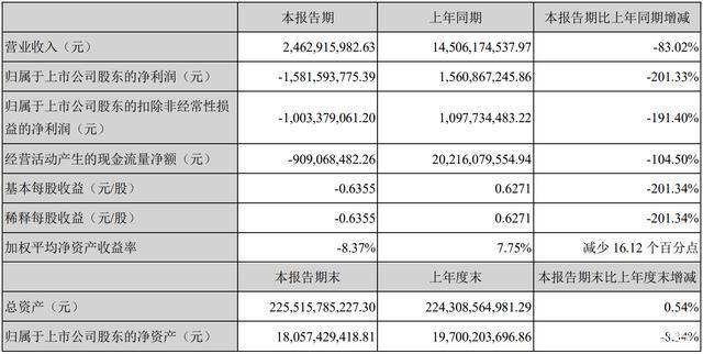 泰禾集团上半年亏16亿:还欠债349亿元,多次被列为失信被执行人