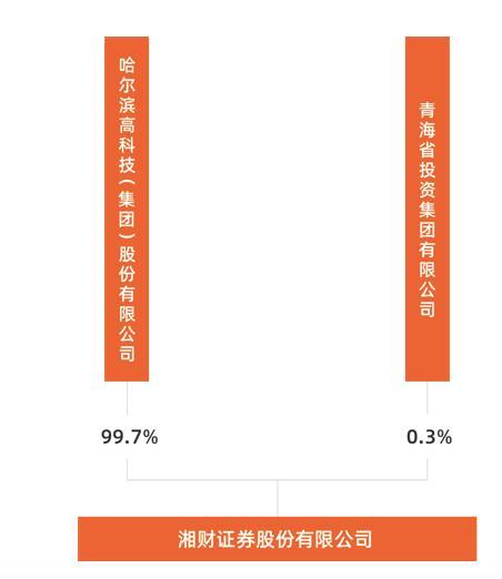 哈高科拟收购大智慧15%股份,打造互联网金融升级版,赋能湘财证券