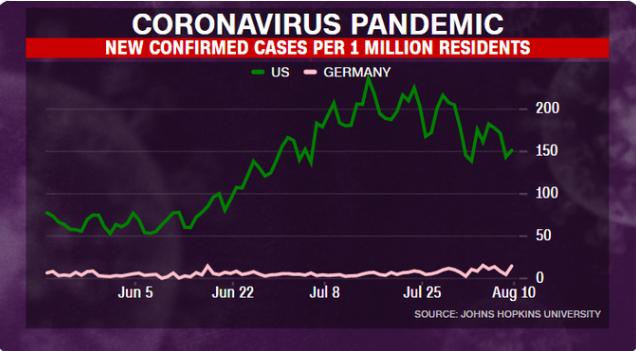 美国每百万人中的新冠肺炎病例是德国的六倍(图片来源:美国有线电视新闻网)
