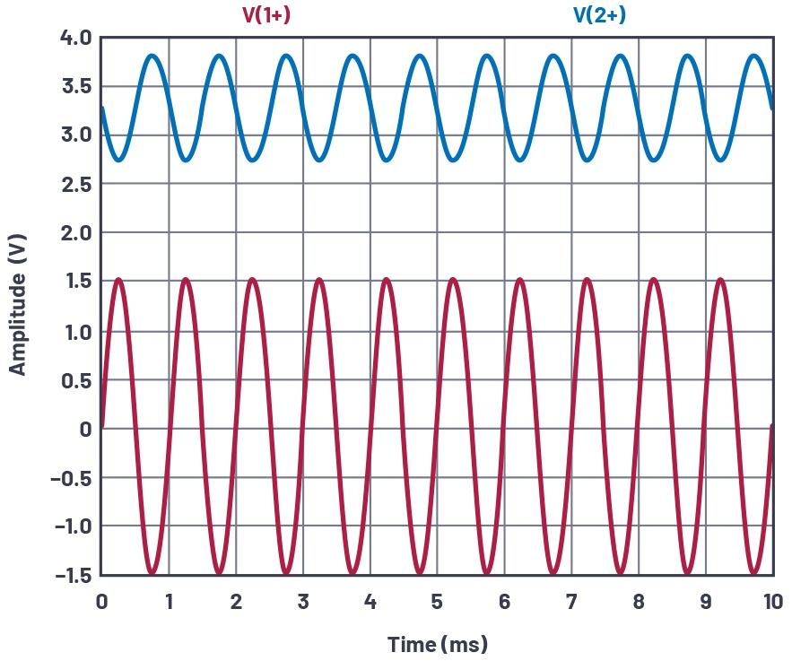 图11.自偏置配置,VIN和VCE。