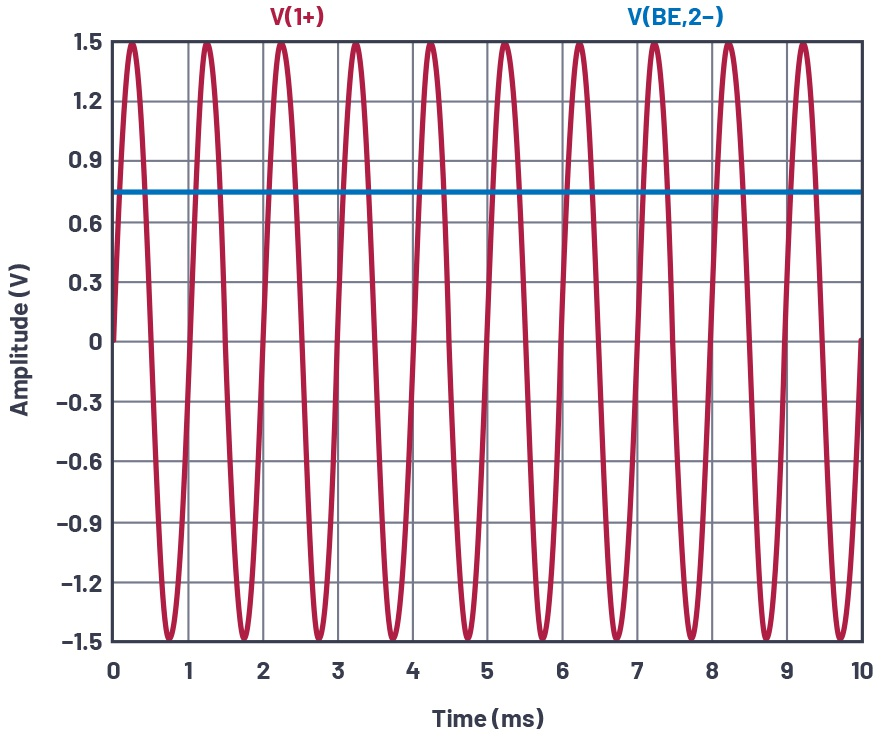 图7.替代方案的共发射极放大器测试配置,VIN和VBE。