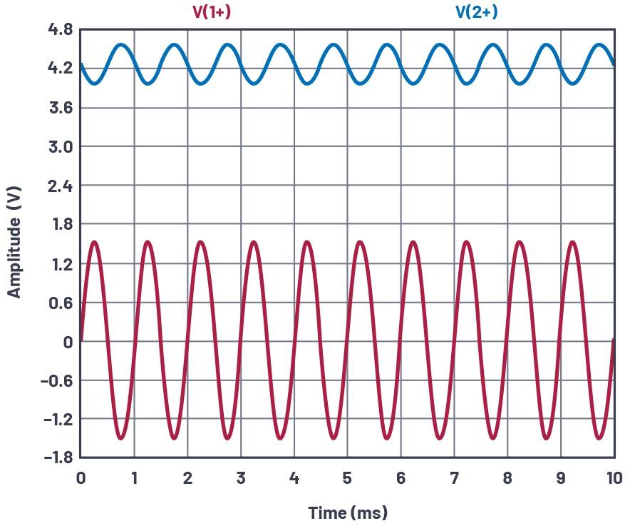 图15.添加了发射极负反馈,VIN和VCE。