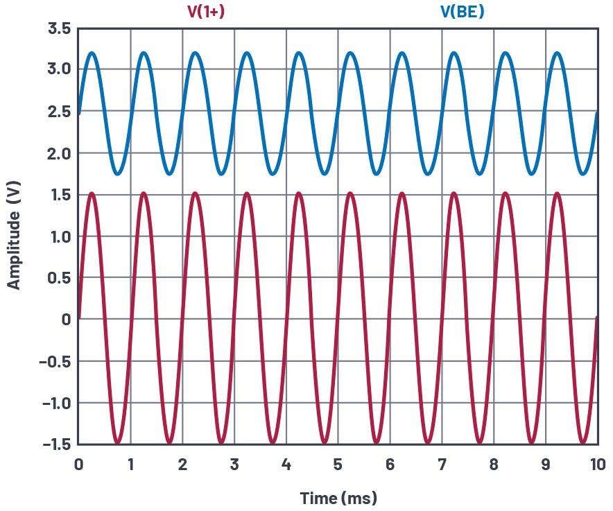 图16.添加了发射极负反馈,VIN和VBE。