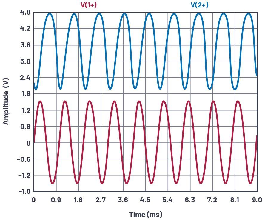 图19.添加C2可提高交流增益VIN和VCE。