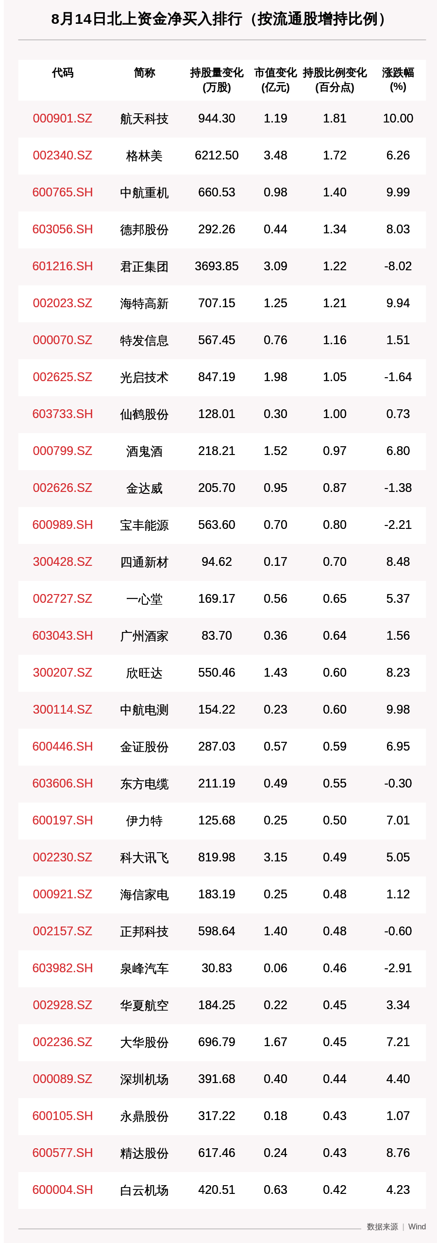 北向资金动向曝光:8月14日这30只个股被猛烈扫货,立讯精密、长春高新、五粮液上榜(附名单)