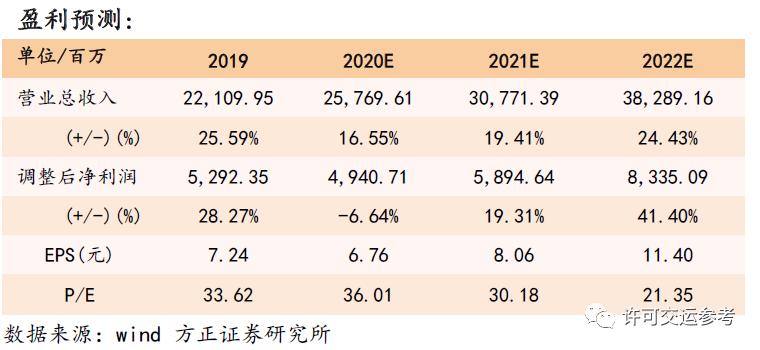 中通快递(ZTO.US)Q2财报点评:单票收入降幅行业最小,市占率提升超预期