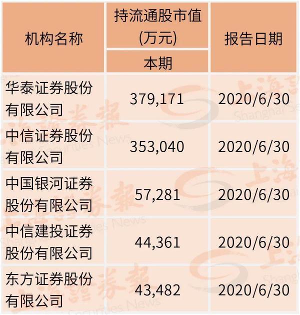 """""""牛市旗手""""持仓曝光!新进重仓五公司 最高浮盈近70%"""