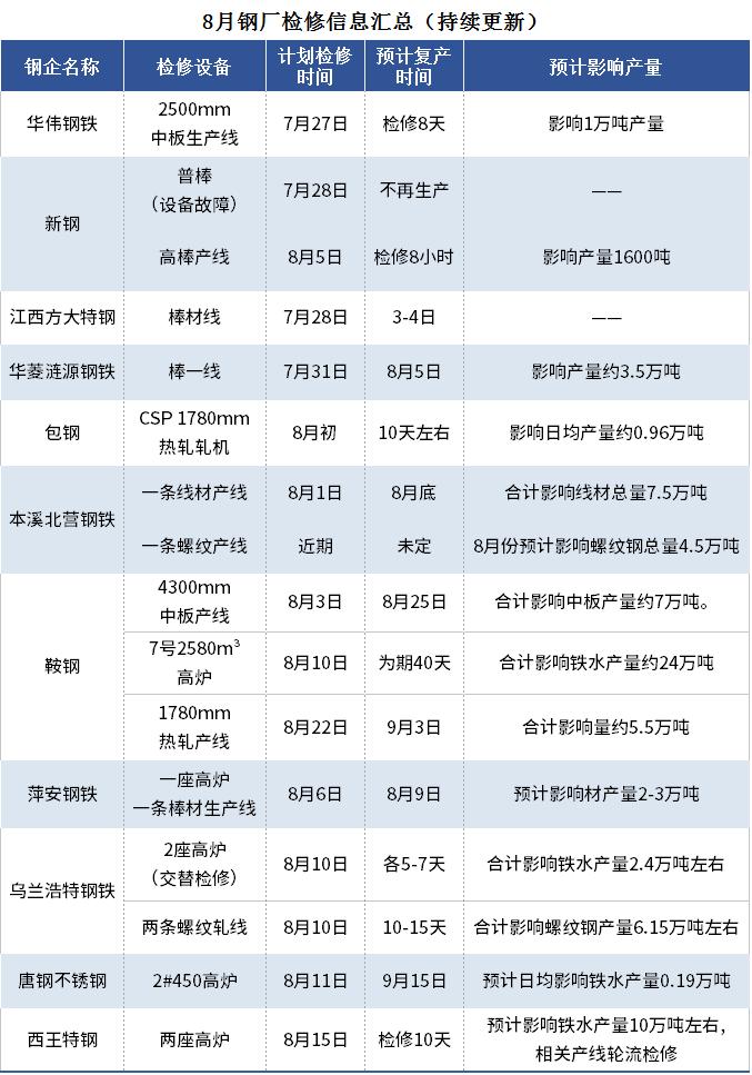 钢厂检修信息周汇总(8月14日)
