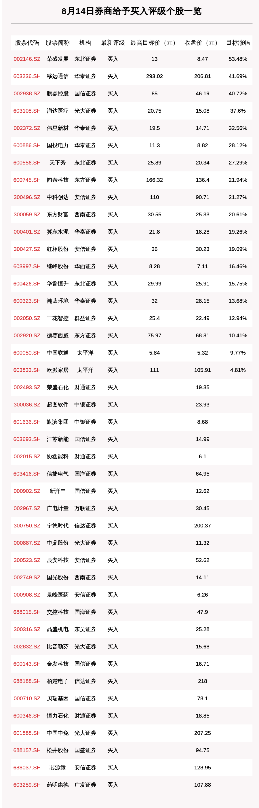 8月14日43只个股获券商买入评级,荣盛发展目标涨幅达53.48%