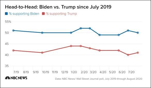 NBC数据显示,从去年7月起,拜登支持率就一直高于特朗普