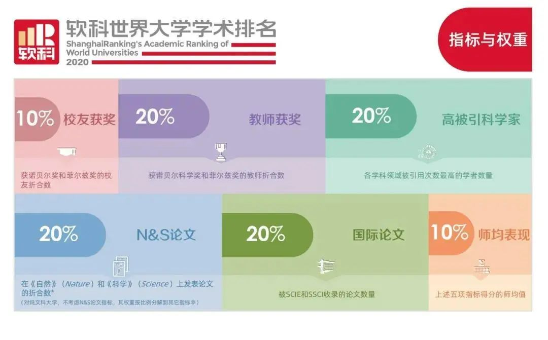 """新的突破!温医大 """"2020软科世界大学学术排名""""步入全球前600强"""